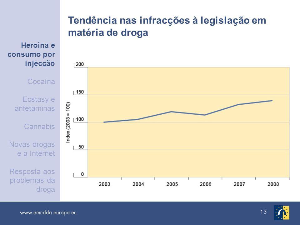 Tendência nas infracções à legislação em matéria de droga