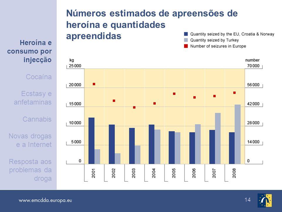 Números estimados de apreensões de heroína e quantidades apreendidas