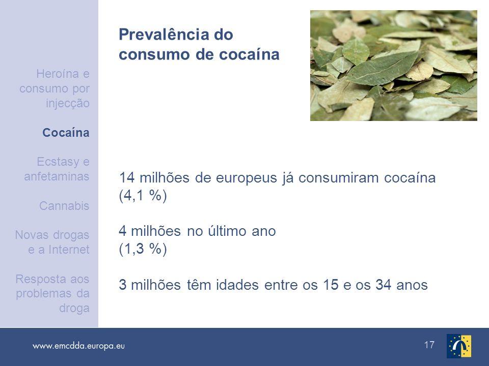 Prevalência do consumo de cocaína