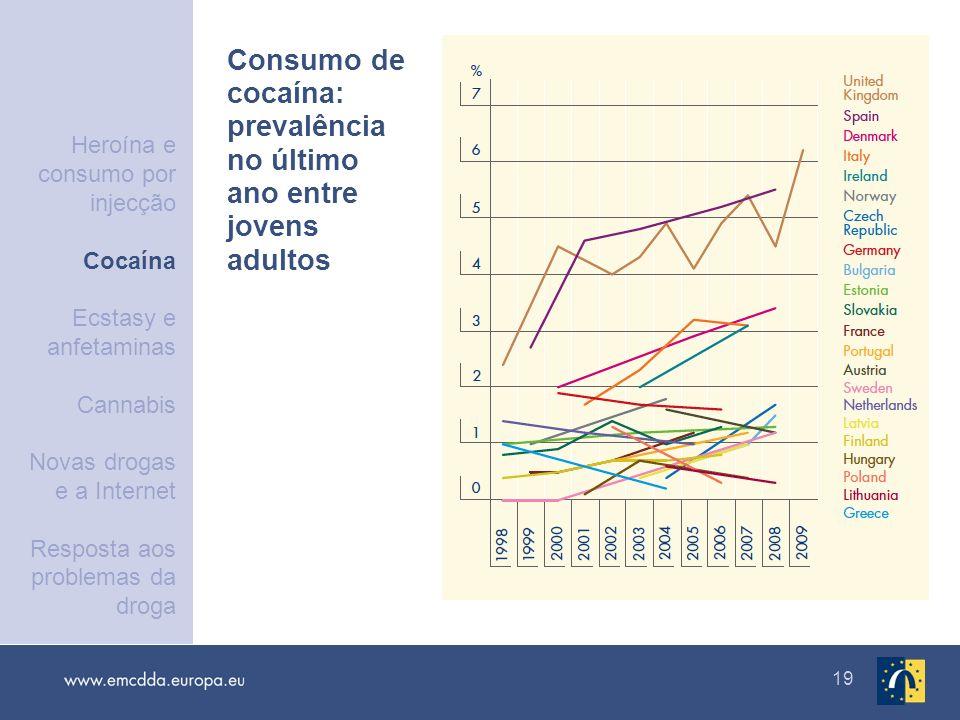 Consumo de cocaína: prevalência no último ano entre jovens adultos