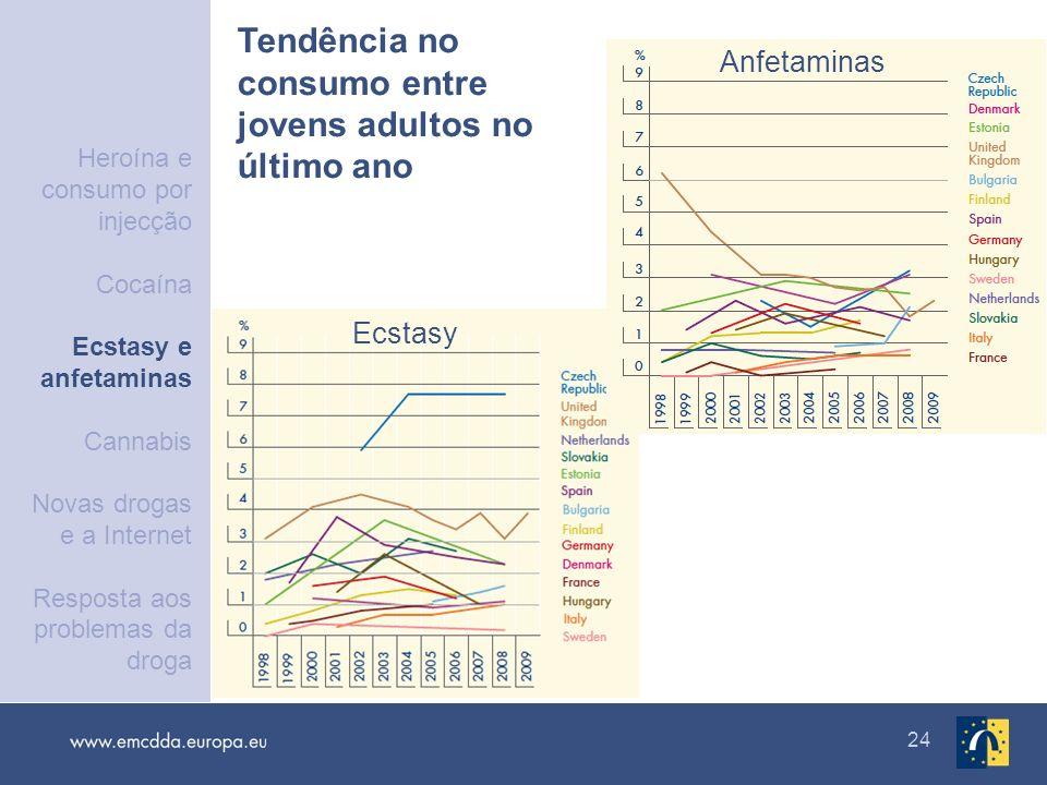 Tendência no consumo entre jovens adultos no último ano