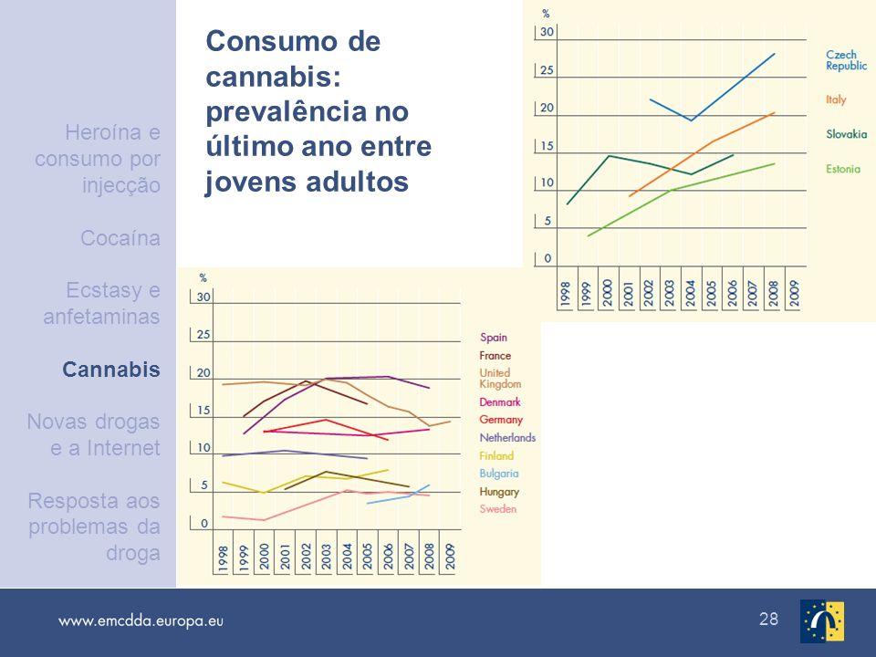 Consumo de cannabis: prevalência no último ano entre jovens adultos