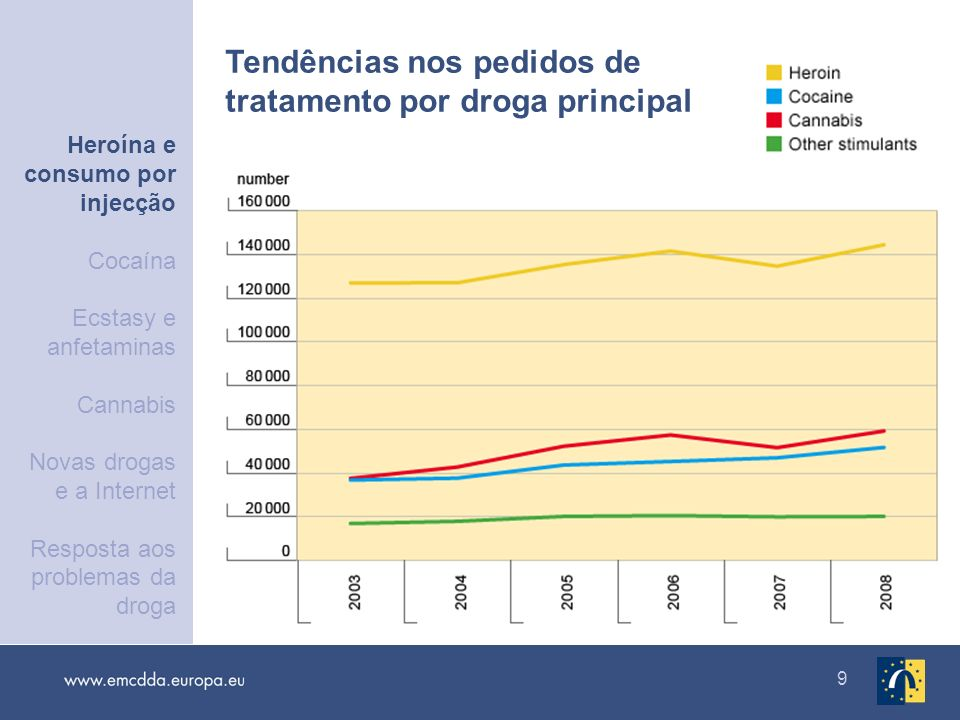 Tendências nos pedidos de tratamento por droga principal