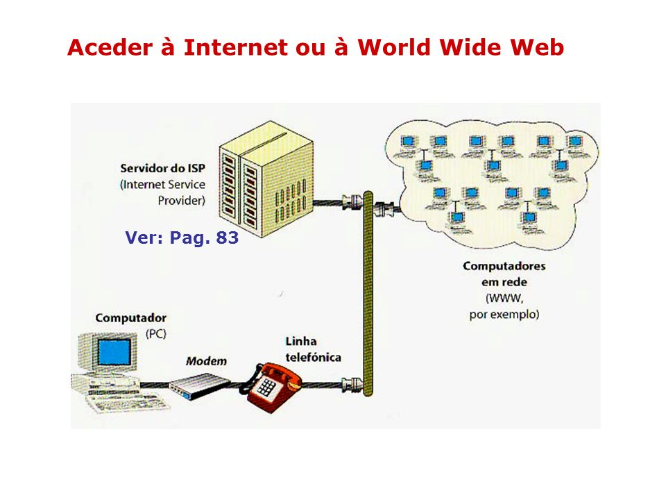 Aceder à Internet ou à World Wide Web