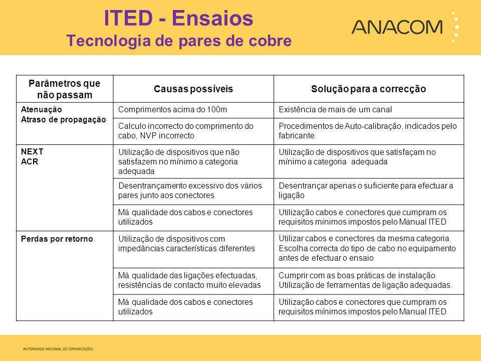 ITED - Ensaios Tecnologia de pares de cobre