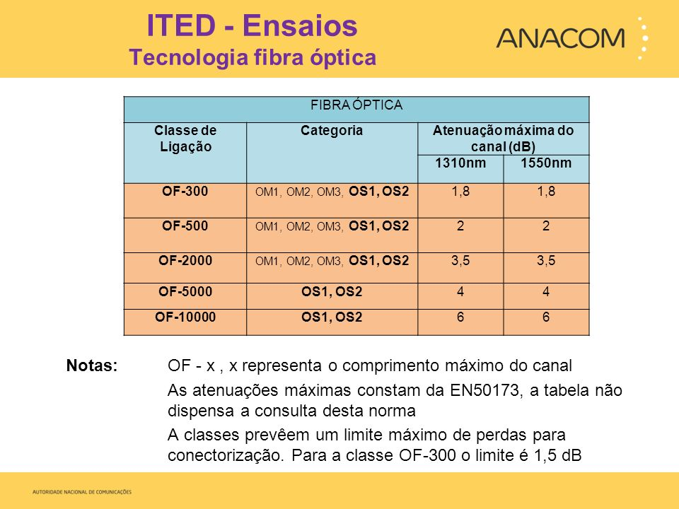ITED - Ensaios Tecnologia fibra óptica