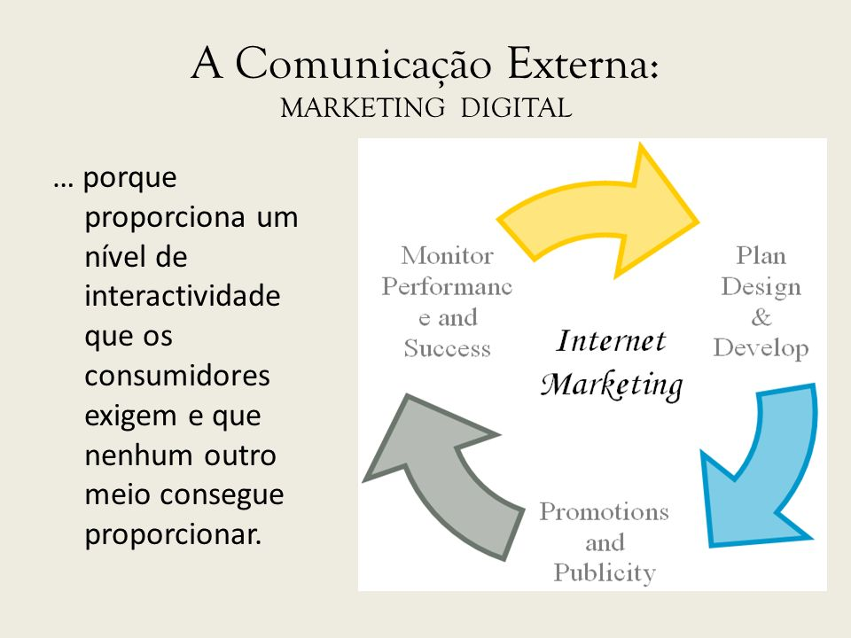 A Comunicação Externa: MARKETING DIGITAL