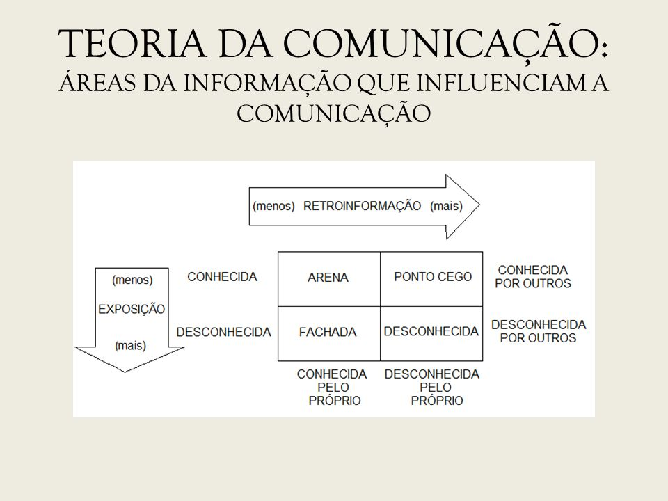 TEORIA DA COMUNICAÇÃO: Áreas da informação que influenciam a comunicação