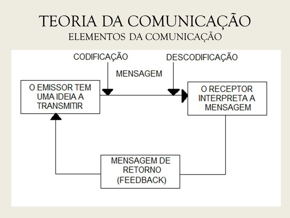 TEORIA DA COMUNICAÇÃO ELEMENTOS DA COMUNICAÇÃO