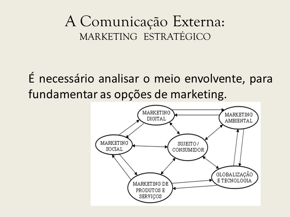 A Comunicação Externa: MARKETING ESTRATÉGICO