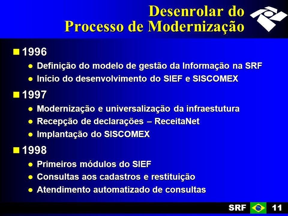 Desenrolar do Processo de Modernização