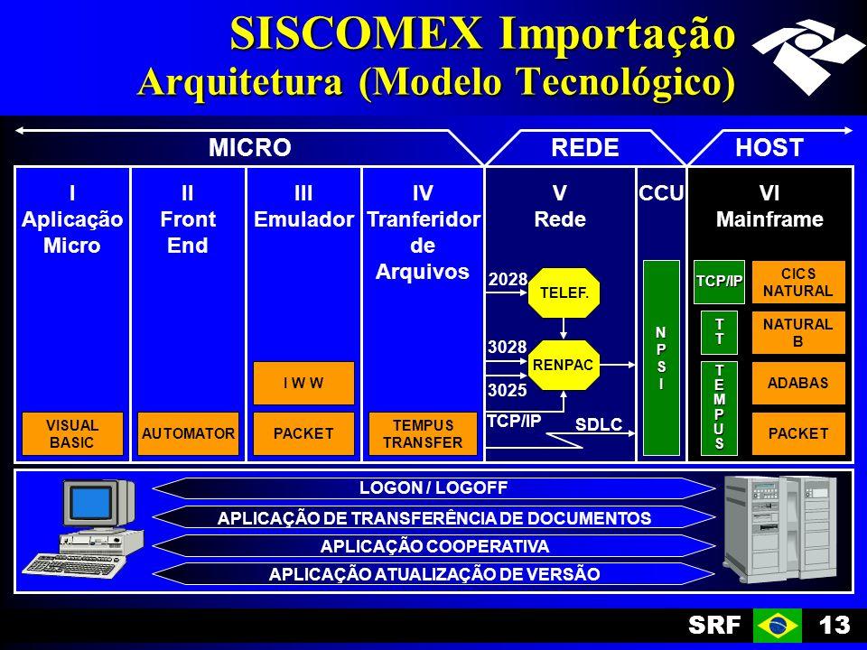 SISCOMEX Importação Arquitetura (Modelo Tecnológico)