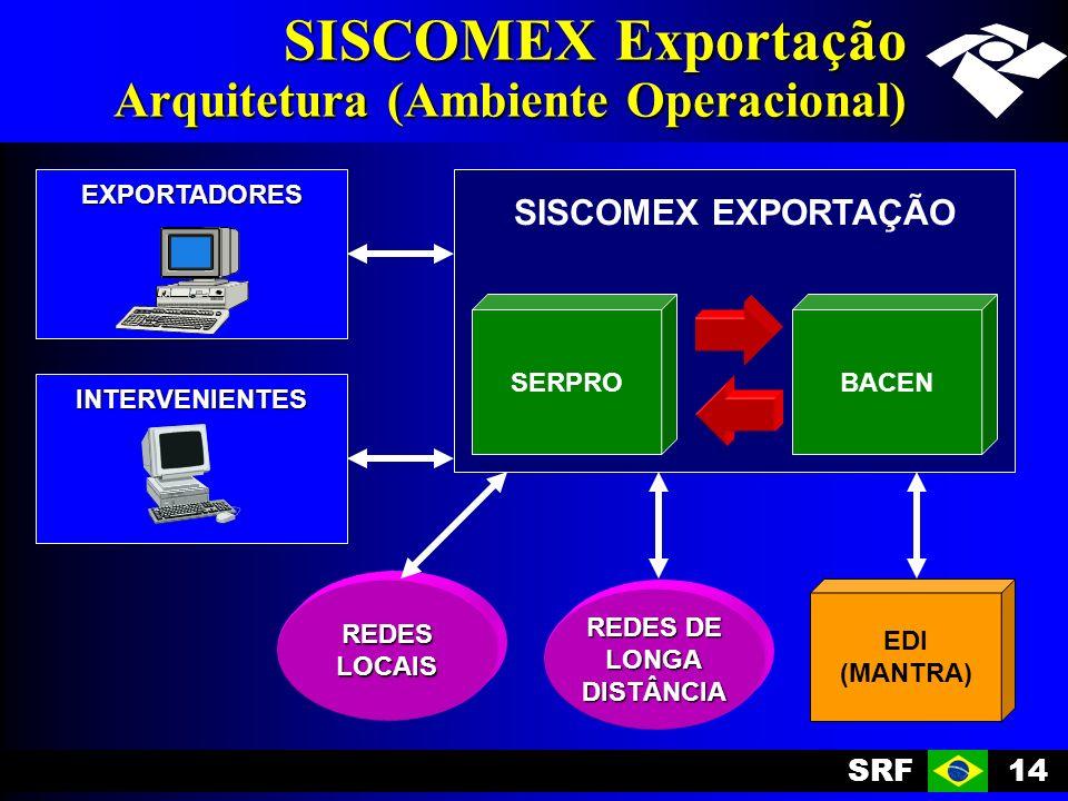 SISCOMEX Exportação Arquitetura (Ambiente Operacional)