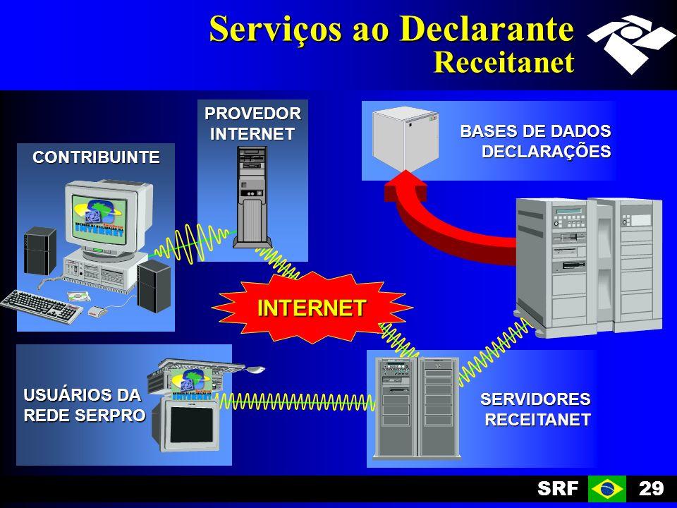 Serviços ao Declarante Receitanet