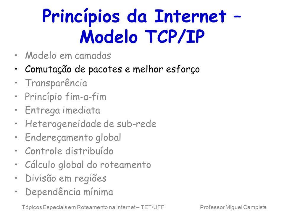 Princípios da Internet – Modelo TCP/IP