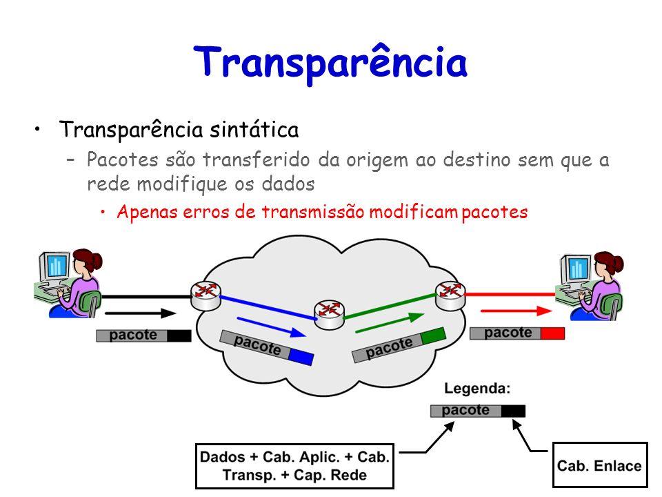 Transparência Transparência sintática