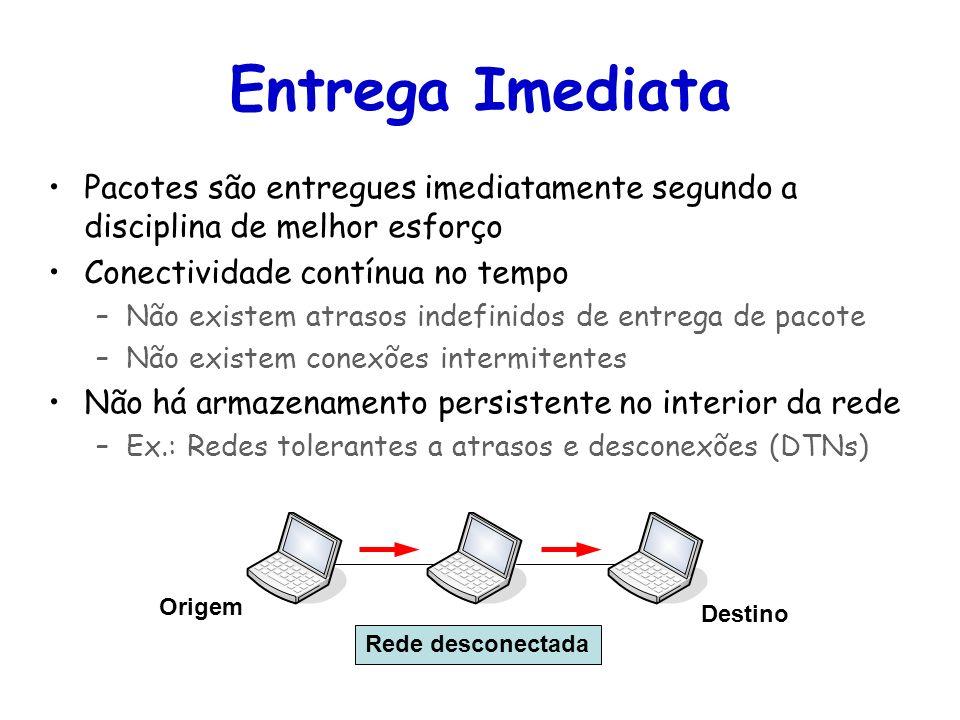 Entrega Imediata Pacotes são entregues imediatamente segundo a disciplina de melhor esforço. Conectividade contínua no tempo.