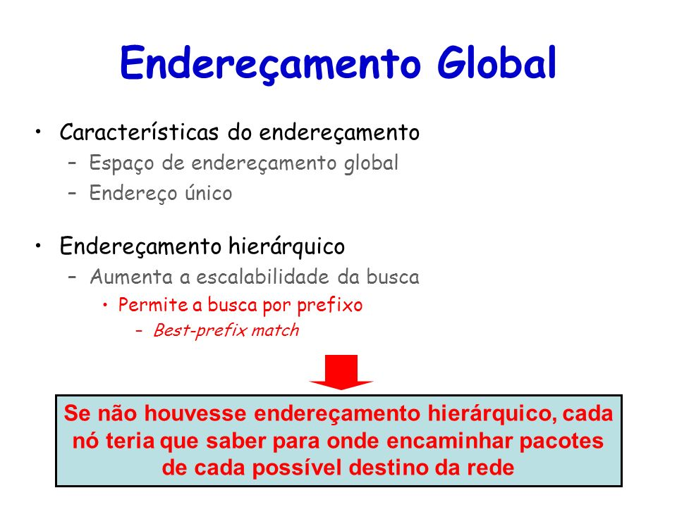 Endereçamento Global Características do endereçamento