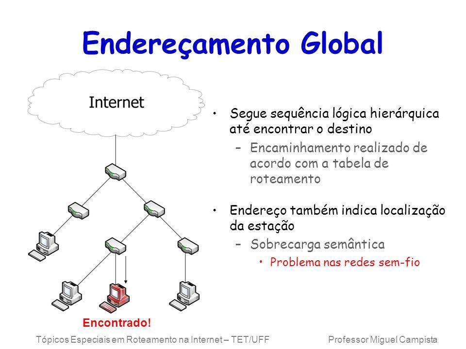 Endereçamento Global Segue sequência lógica hierárquica até encontrar o destino. Encaminhamento realizado de acordo com a tabela de roteamento.
