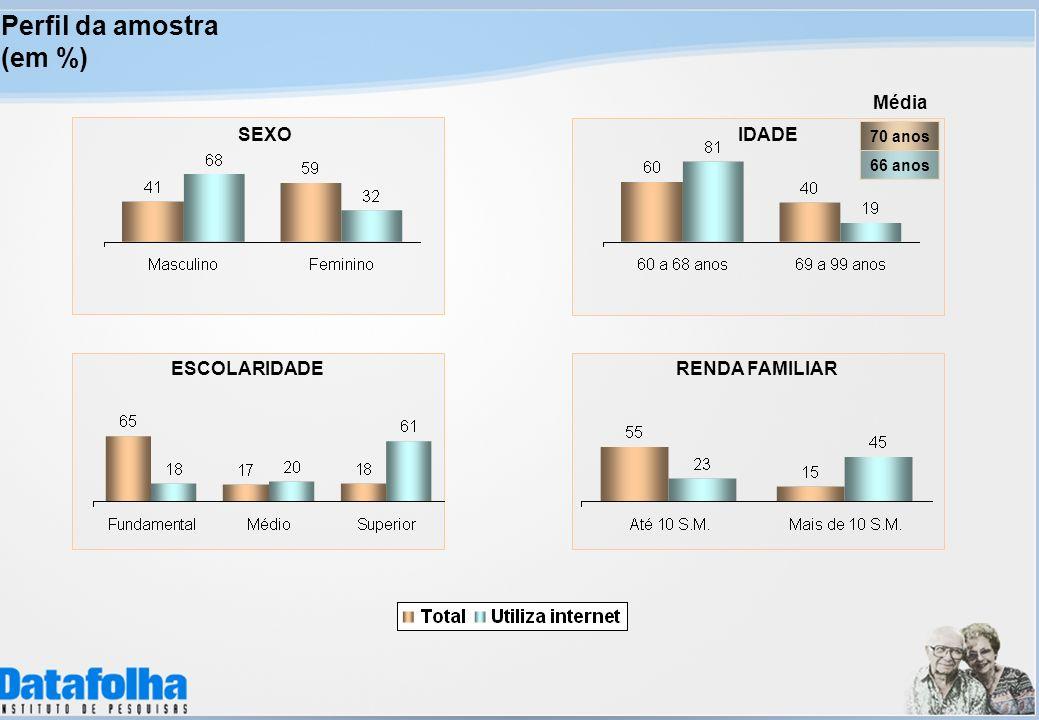Perfil da amostra (em %) Média SEXO IDADE ESCOLARIDADE RENDA FAMILIAR