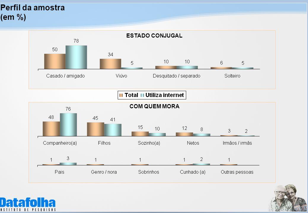 Perfil da amostra (em %) ESTADO CONJUGAL COM QUEM MORA