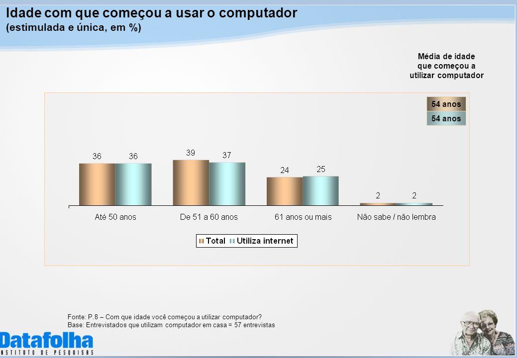 Média de idade que começou a utilizar computador