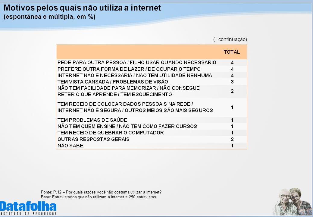 Motivos pelos quais não utiliza a internet