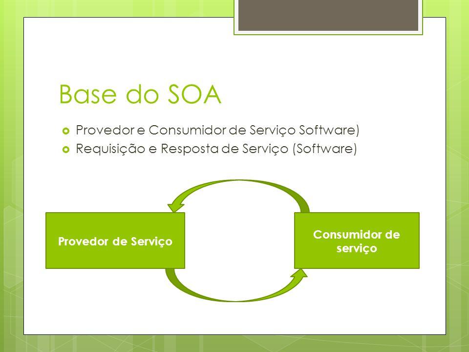 Base do SOA Provedor e Consumidor de Serviço Software)