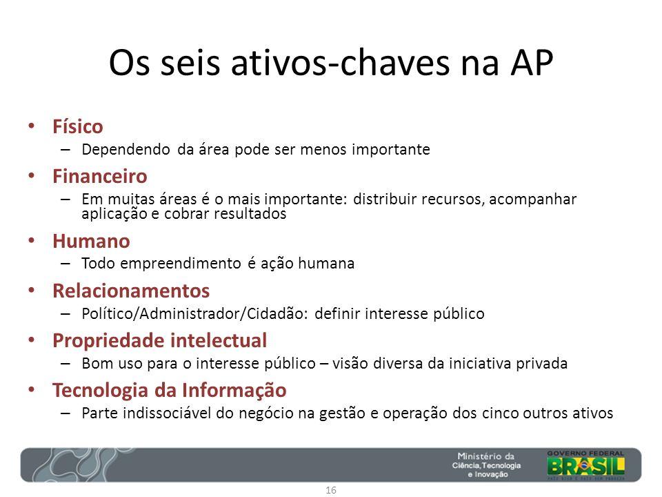 Os seis ativos-chaves na AP