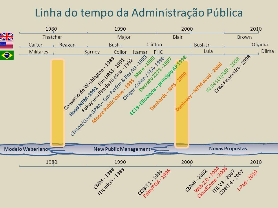 Linha do tempo da Administração Pública