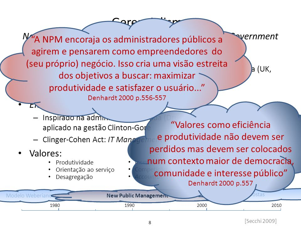 Gerencialismo New Public Management (NPM) e Entrepreneurial Government
