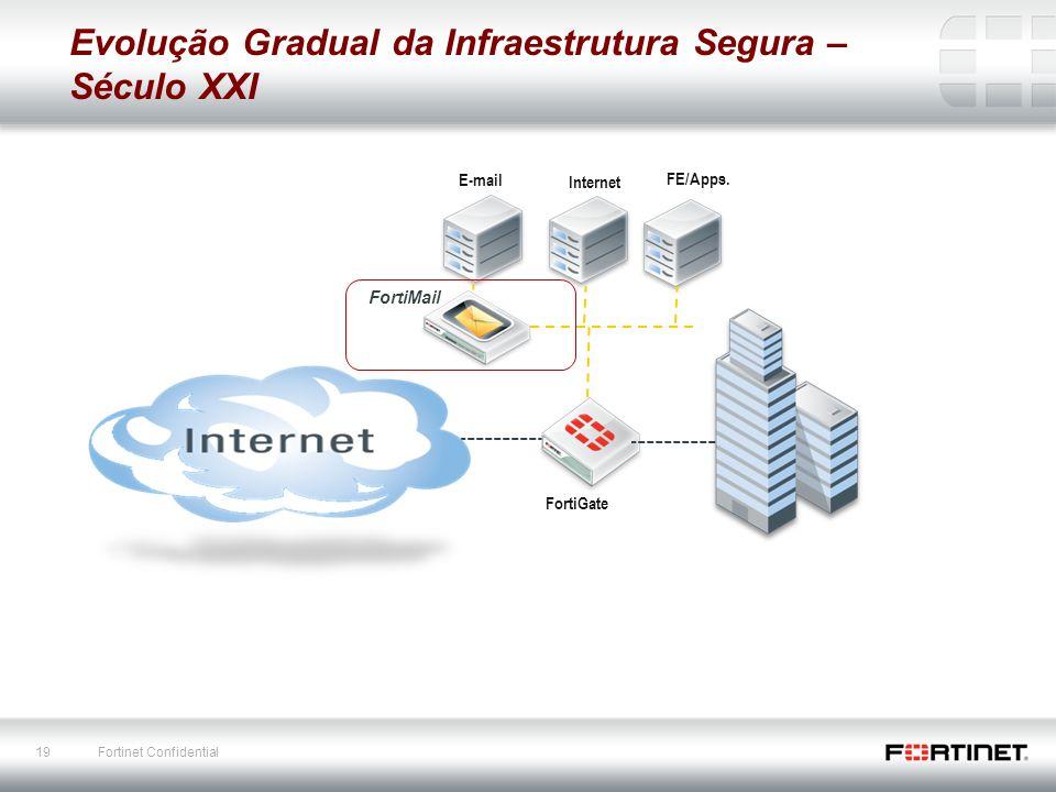Evolução Gradual da Infraestrutura Segura – Século XXI