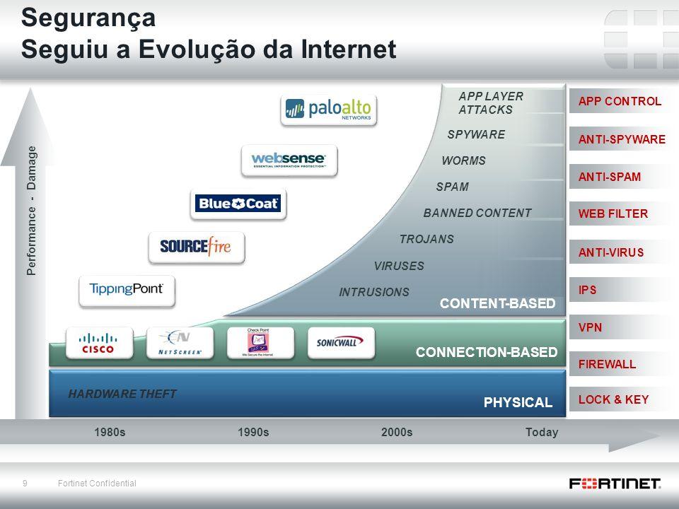 Seguiu a Evolução da Internet