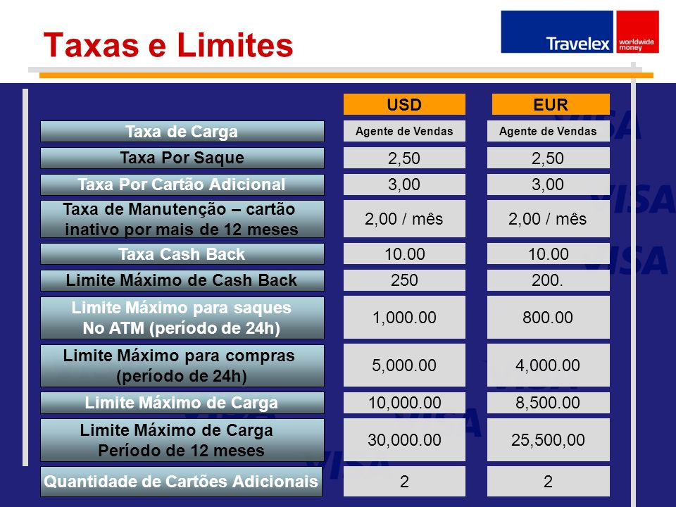 Taxas e Limites USD EUR Taxa de Carga Taxa Por Saque 2,50 2,50