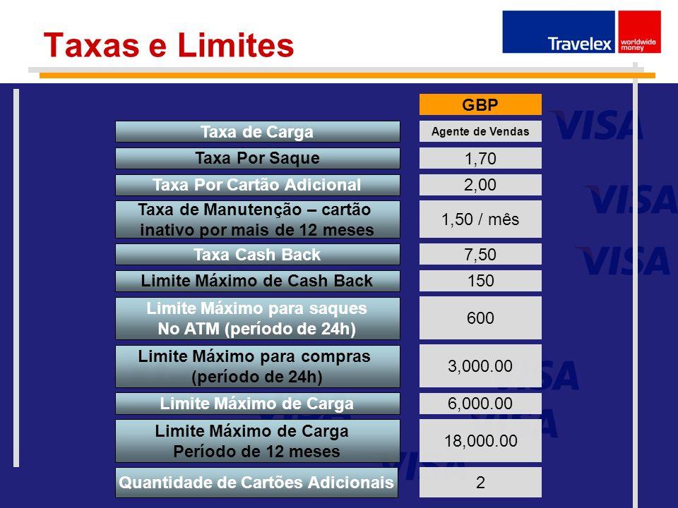 Taxas e Limites GBP Taxa de Carga Taxa Por Saque 1,70