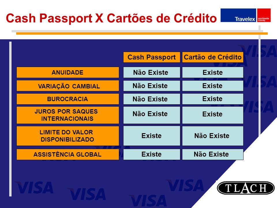 Cash Passport X Cartões de Crédito
