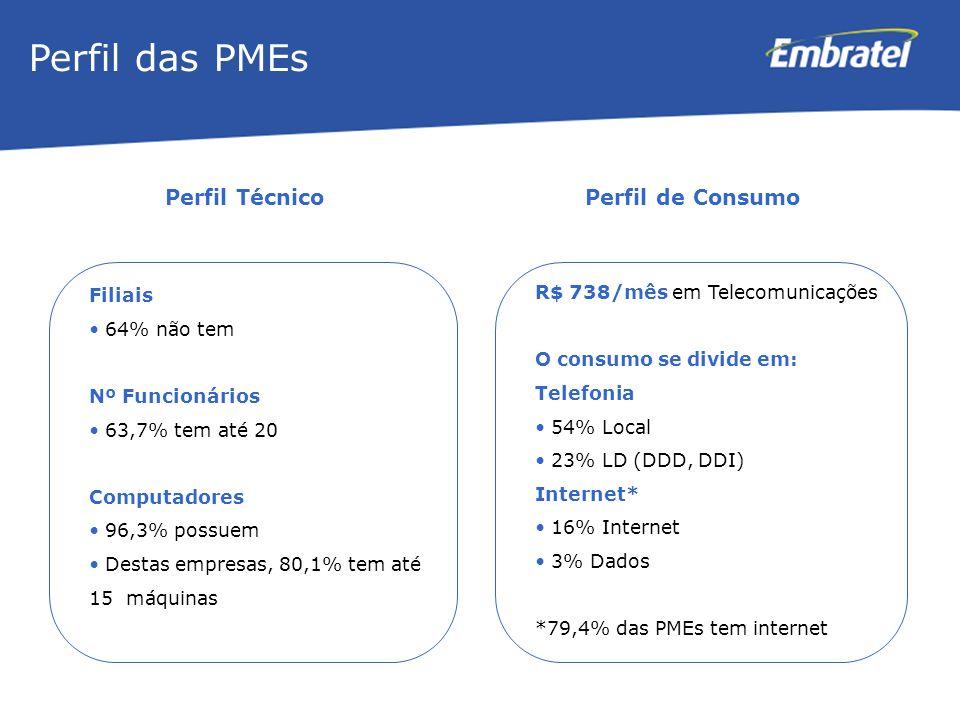 Perfil das PMEs Perfil Técnico Perfil de Consumo Filiais