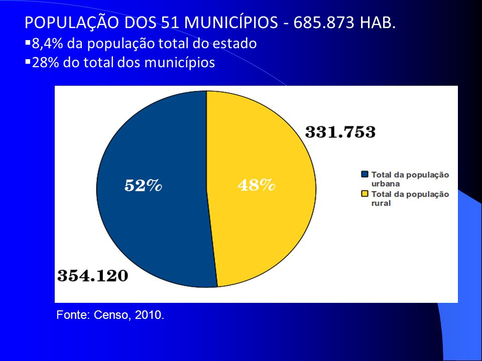 POPULAÇÃO DOS 51 MUNICÍPIOS - 685.873 HAB.