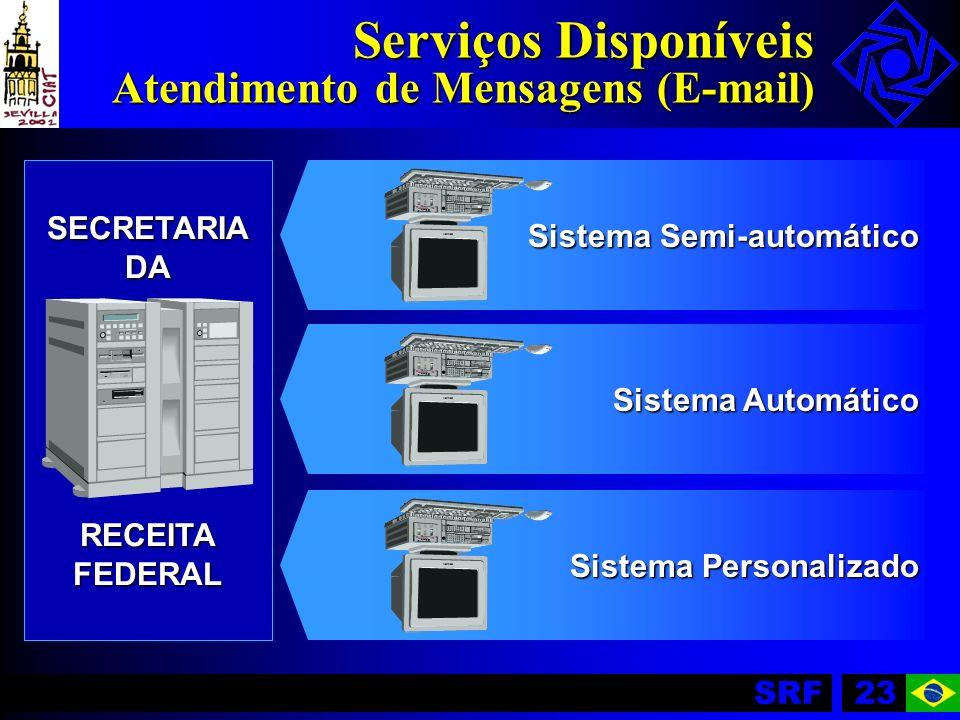 Serviços Disponíveis Atendimento de Mensagens (E-mail)