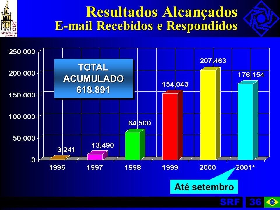 Resultados Alcançados E-mail Recebidos e Respondidos
