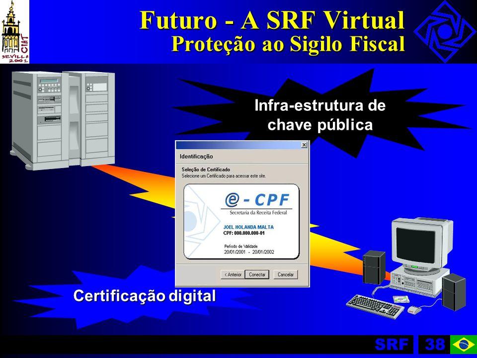 Futuro - A SRF Virtual Proteção ao Sigilo Fiscal
