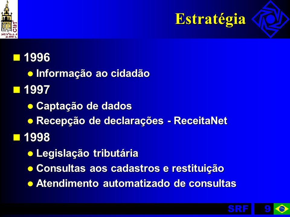 Estratégia 1996 1997 1998 Informação ao cidadão Captação de dados
