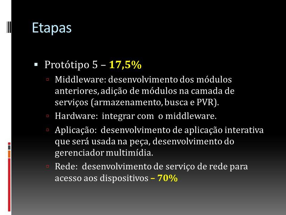 Etapas Protótipo 5 – 17,5% Middleware: desenvolvimento dos módulos anteriores, adição de módulos na camada de serviços (armazenamento, busca e PVR).