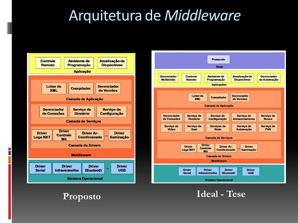 Arquitetura de Middleware