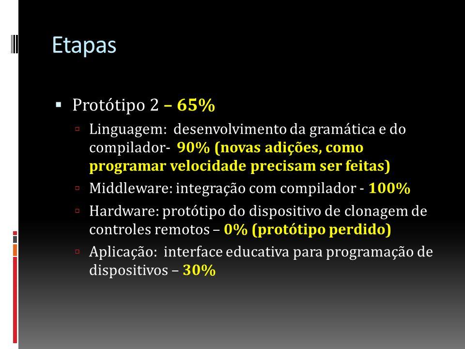 Etapas Protótipo 2 – 65%