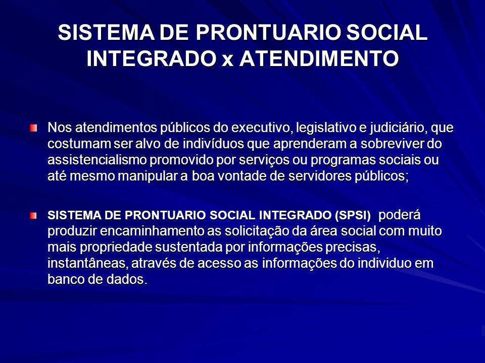 SISTEMA DE PRONTUARIO SOCIAL INTEGRADO x ATENDIMENTO