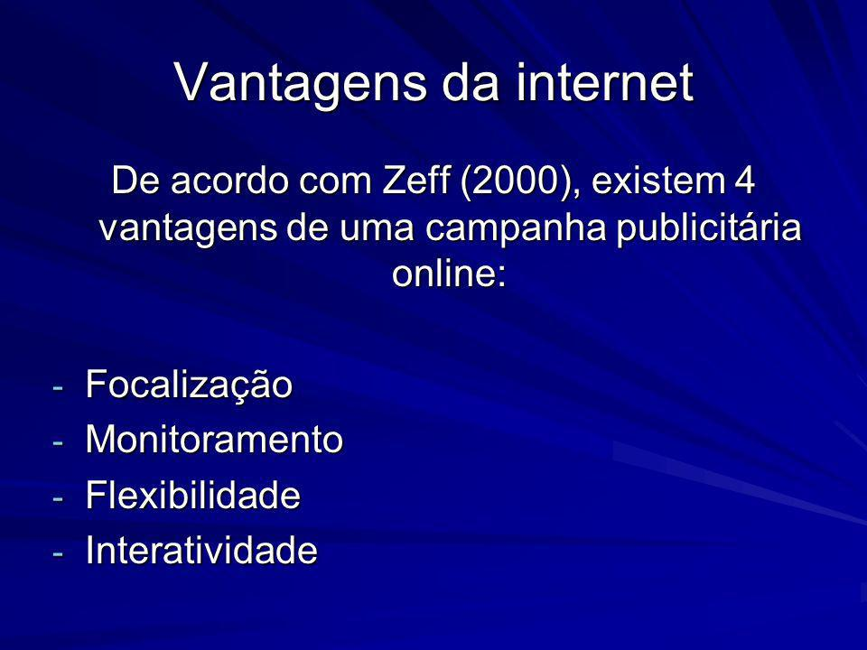 Vantagens da internet De acordo com Zeff (2000), existem 4 vantagens de uma campanha publicitária online: