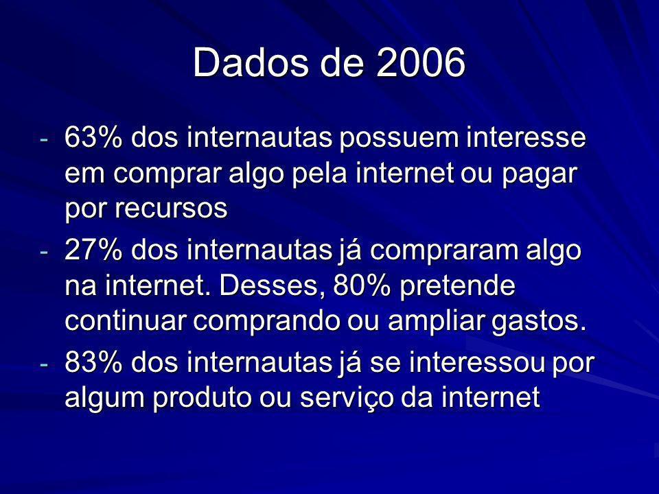 Dados de 2006 63% dos internautas possuem interesse em comprar algo pela internet ou pagar por recursos.
