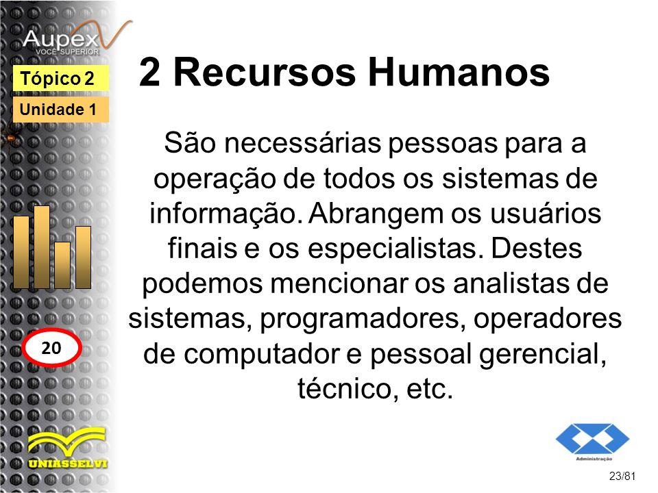 2 Recursos Humanos Tópico 2. Unidade 1.