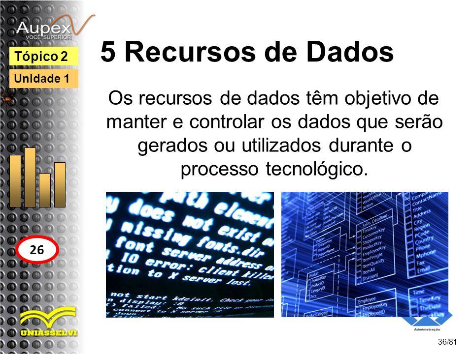 5 Recursos de Dados Tópico 2. Unidade 1.